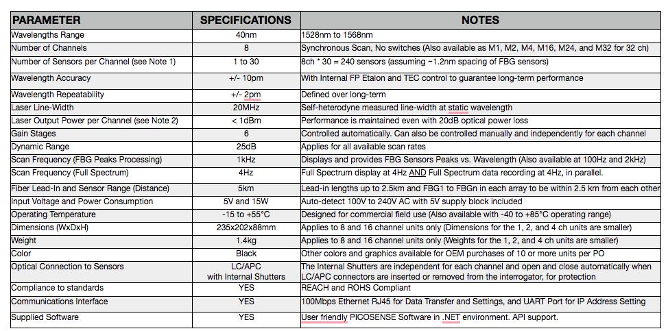 F8 Interrogator table specs